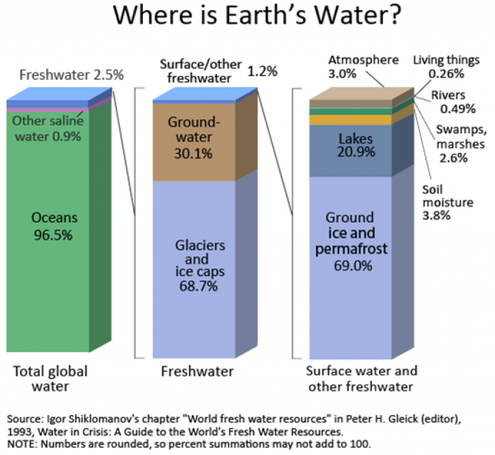 Where is Earth's water?
